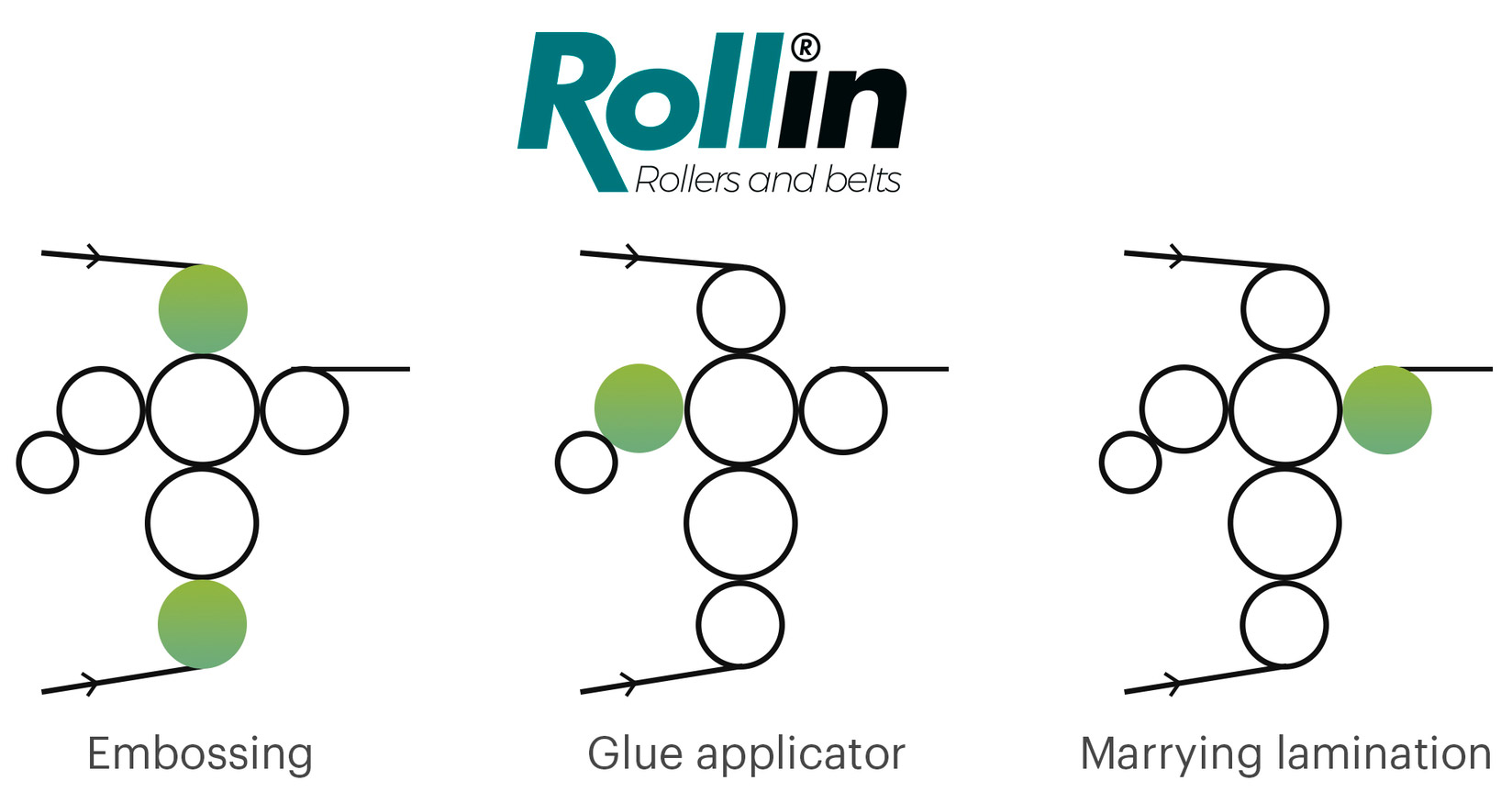 roll-positions-rollin-tissue